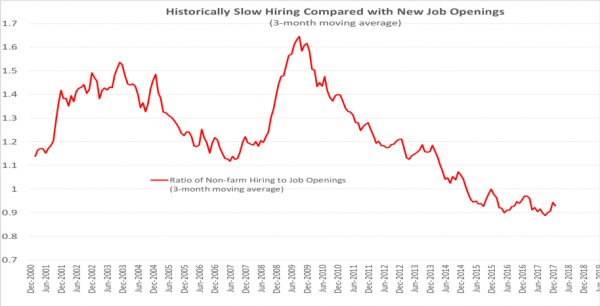 historically-slow-hiring-chart