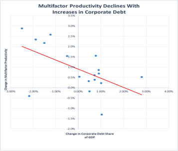 multifactor-productivity-declines