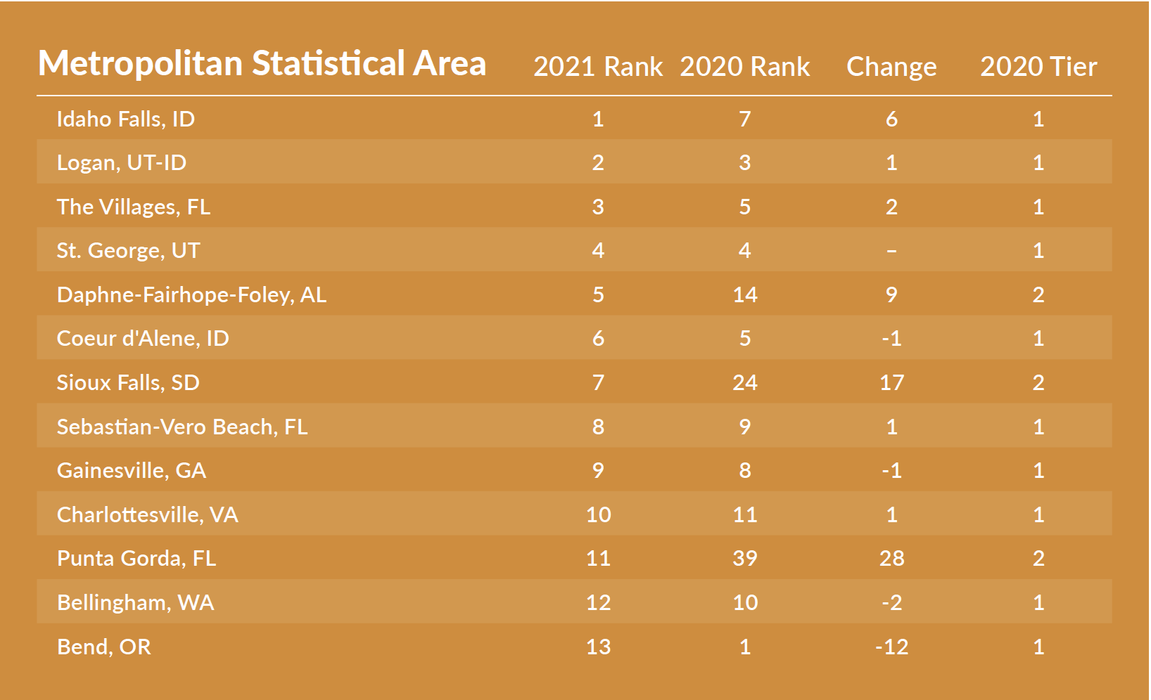 BPC 2021: Top 10 Small Cities